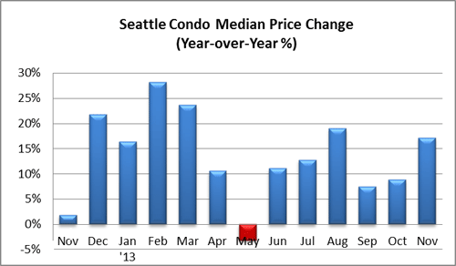 Seattle Condo Median Price Change Nov 2013