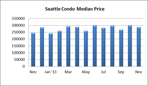 Seattle Condo Median Price Nov 2013