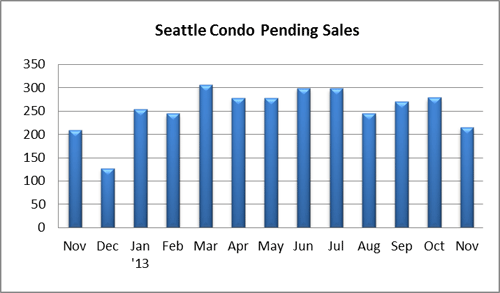Seattle Condo Pendings Nov 2013