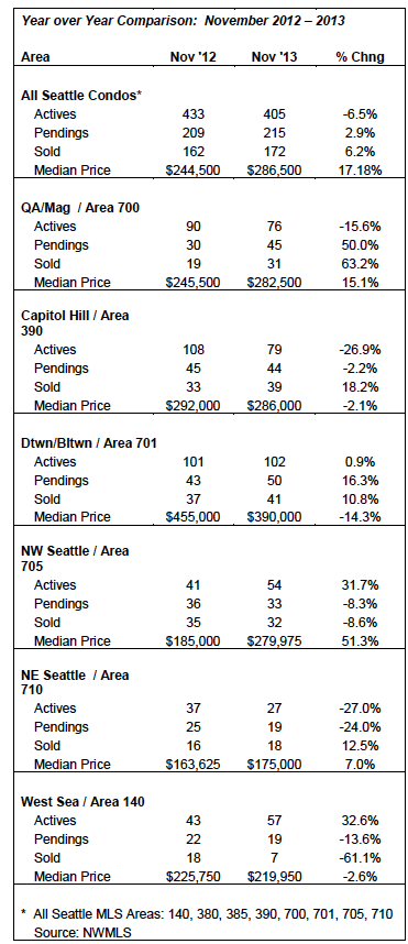 Seattle Condo Market Update YOY Nov 2013