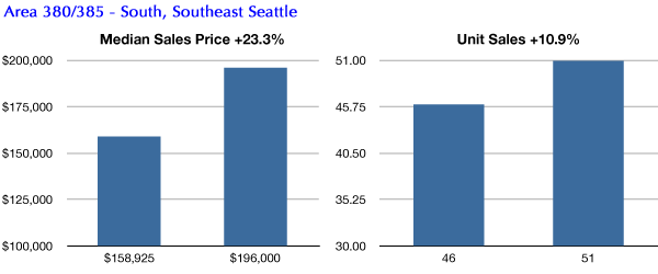 South Seattle condo market