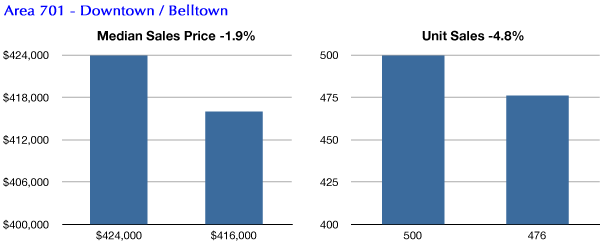 Downtown Seattle, Belltown condo market