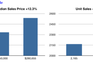 2013 Seattle Condo Market Summary