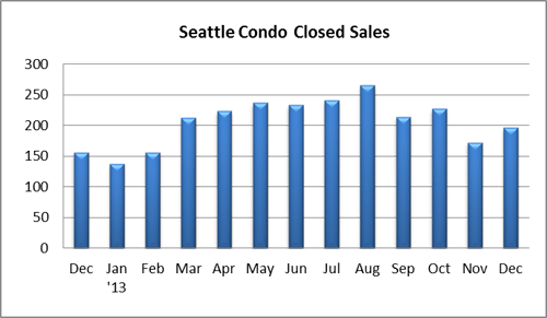 Seattle Condo Closed Sales December 2013