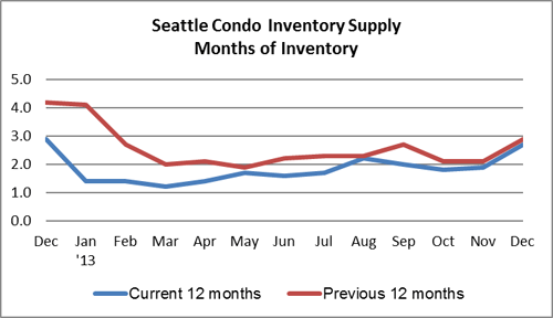 Seattle Condo Inventory Supply December 2013
