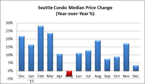 Seattle Condo Median Price Change December 2013