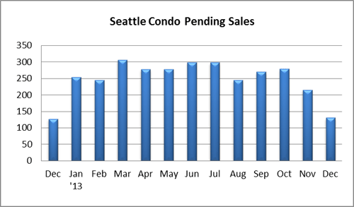 Seattle Condo Pending Sales December 2013