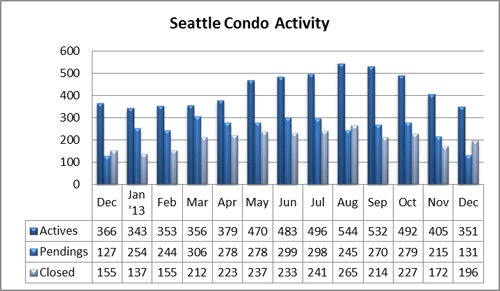 Seattle Condo Activity December 2013