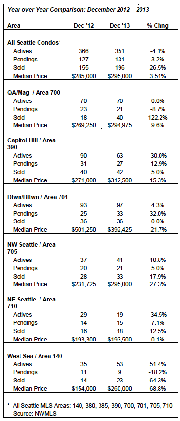 Seattle Condo Market Update Year-over_year December 2013