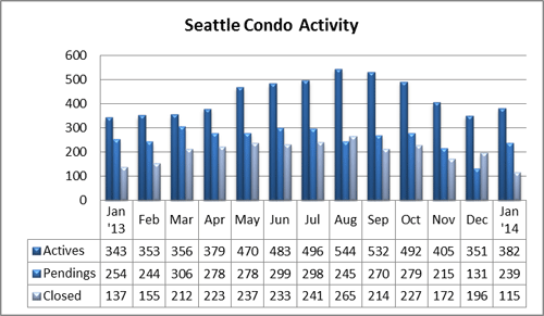 Seattle Condo Activity Jan14
