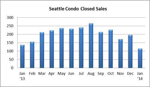 Seattle Condo Closed Sales Jan 2014