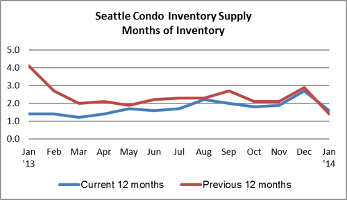 Seattle Condo Inventory supply Jan 2014