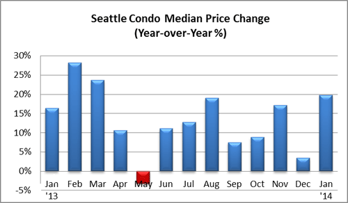 Seattle Condo Median Price Change_Jan14