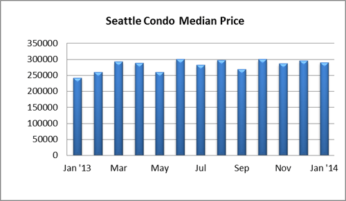 Seattle Condo Median Price Jan14