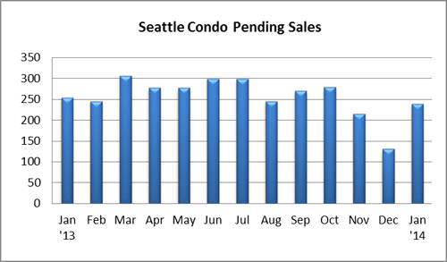 Seattle Condo Pending Sales Jan 2014