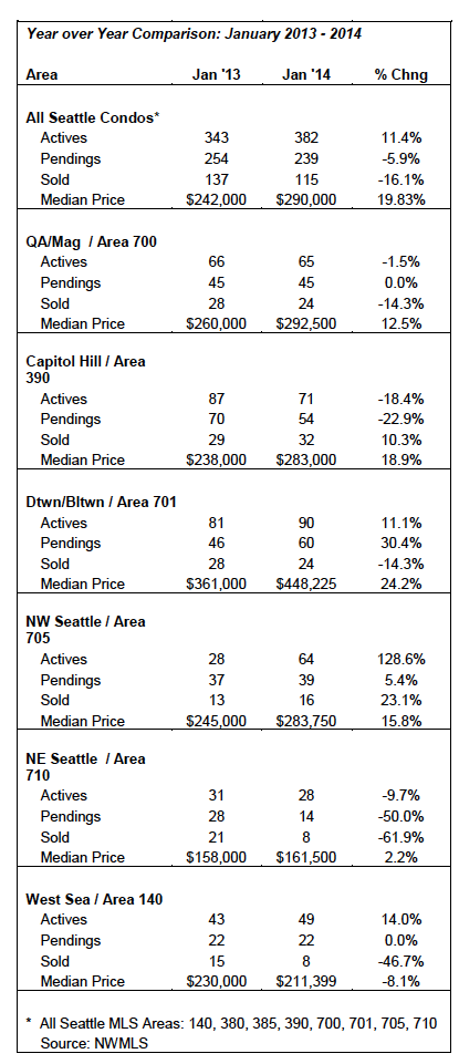 Seattle Condo market stats Jan 2014