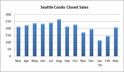 Seattle Condo Closed Sales March 2014