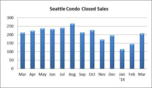 Seattle Condo Closed Sales March 2014