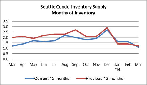 Seattle Condo Inventory Supply March 2014