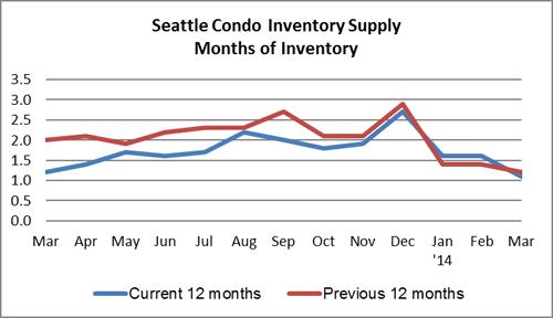 Seattle Condo Inventory Supply March 2014