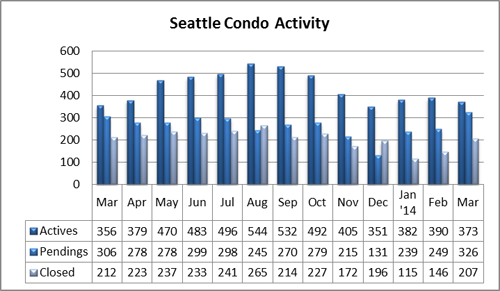 Seattle Condo Market Activity March 2014