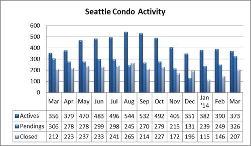 Seattle Condo Market Activity March 2014