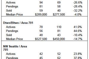 March 2014 Seattle Condo Market Update