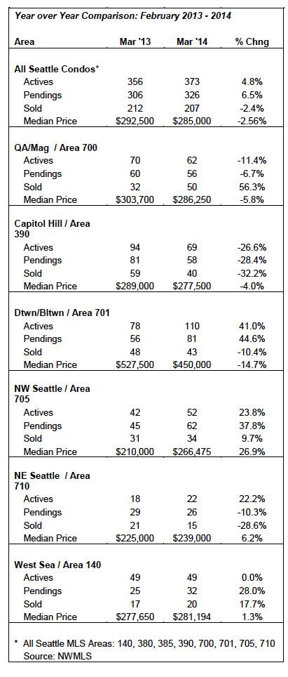 Seattle Condo Market Update March 2014