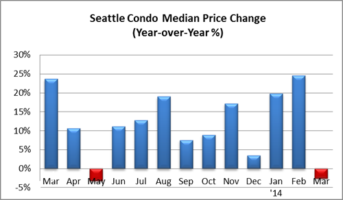 Seattle Condo Median Price Change March 2014
