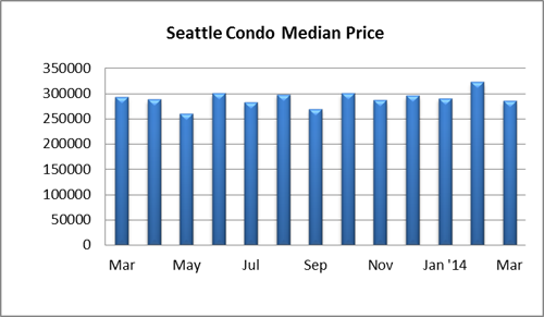 Seattle Condo Median Price March 2014