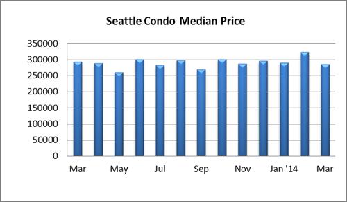 Seattle Condo Median Price March 2014
