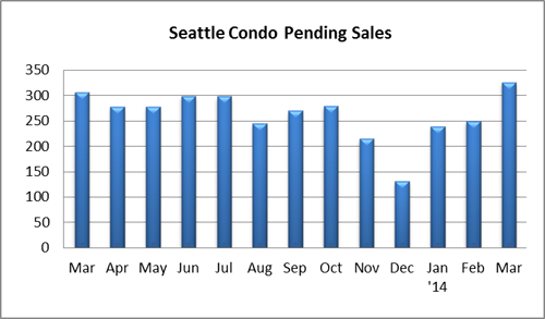 Seattle Condo Pending Sales March 2014