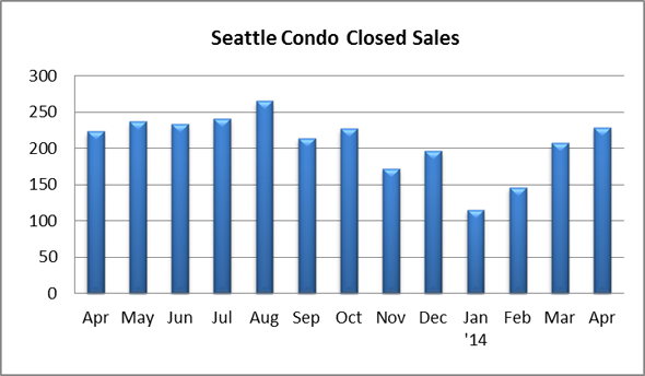 Seattle Condo Closed Sales April 2014