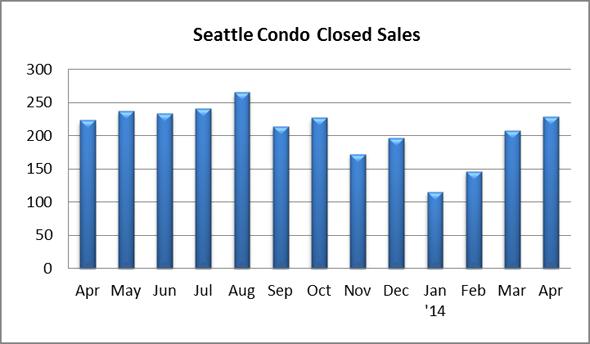 Seattle Condo Closed Sales April 2014