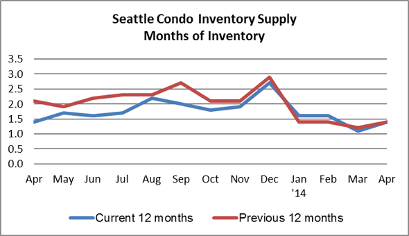 Seattle Condo Inventory Supply April 2014