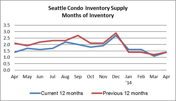 Seattle Condo Inventory Supply April 2014