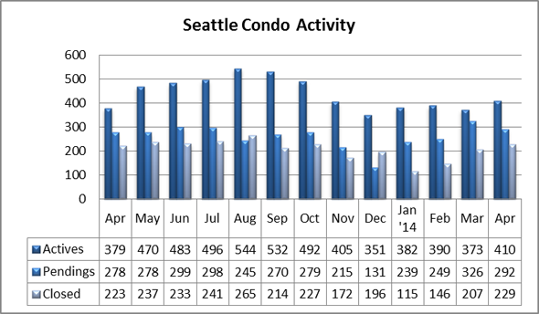 Seattle Condo Market Activity April 2014
