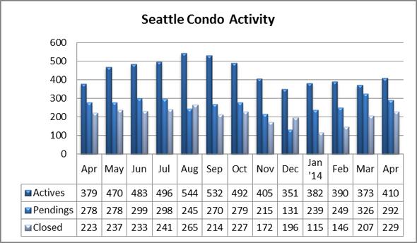 Seattle Condo Market Activity April 2014