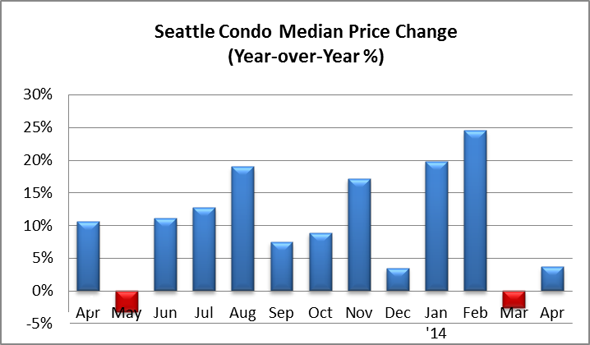 Seattle Condo Median Price Change April 2014