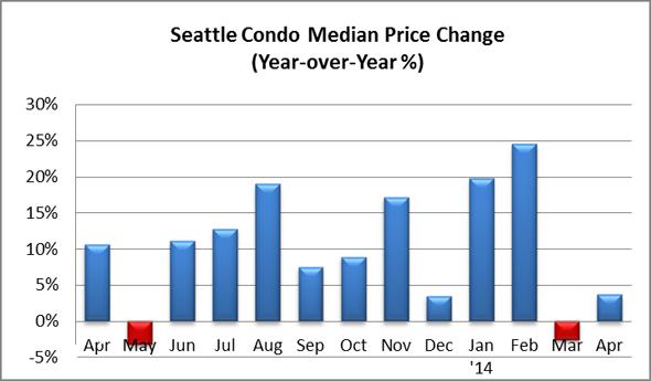 Seattle Condo Median Price Change April 2014