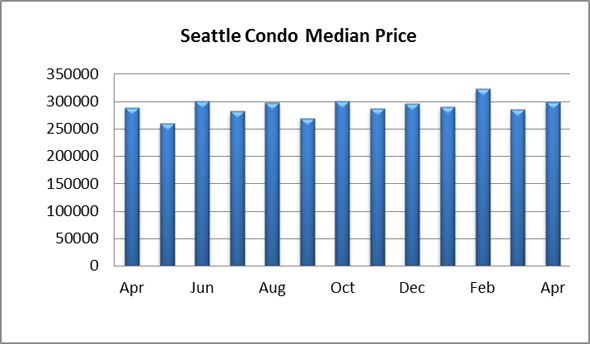 Seattle Condo Median Price April 2014