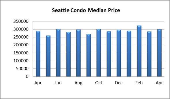 Seattle Condo Median Price April 2014
