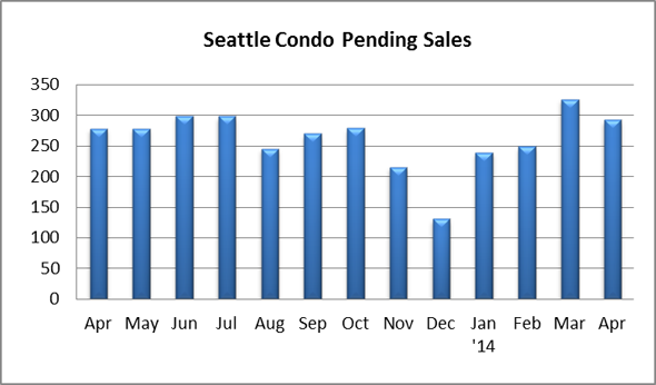 Seattle Condo Pending Sales April 2014