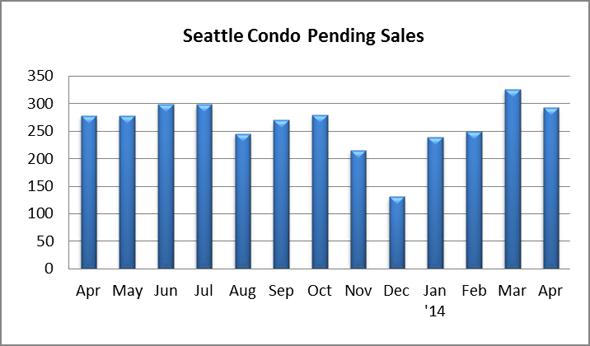 Seattle Condo Pending Sales April 2014
