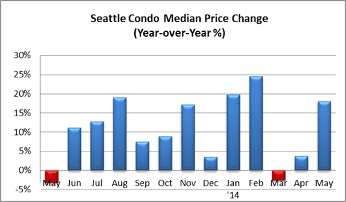 Seattle Condo Median Price Change May 2014