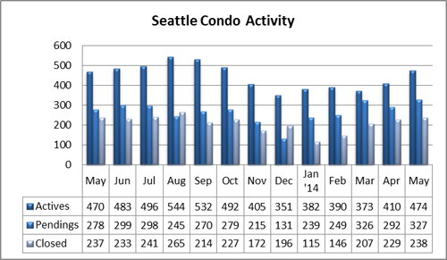 Seattle condo market activity May 2014