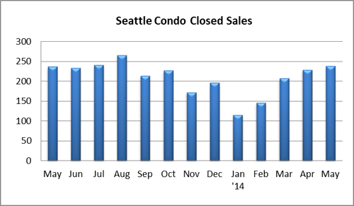 Seattle condo closed sales May 2014