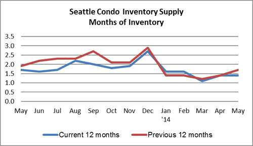 Seattle condo inventory supply May 2014