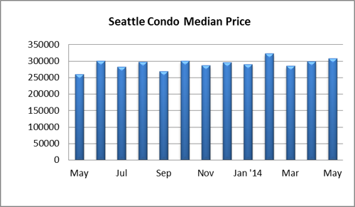 Seattle condo median price May 2014