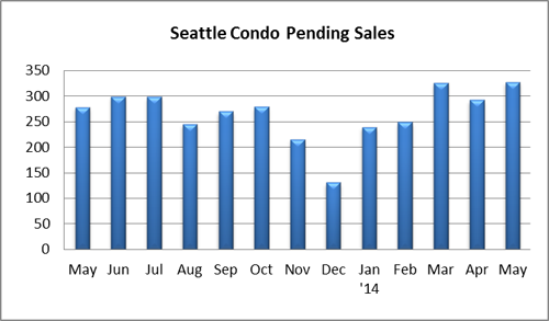 Seattle condo pending sales May 2014